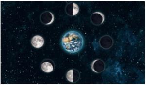 Grafika przedstawiająca fazy księżyca